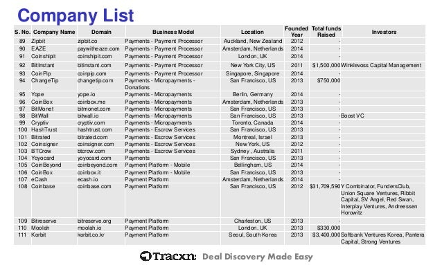 Bitcoin startup landscape q2 2014 for Landscaping company names