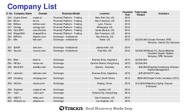 Forex brokers name list
