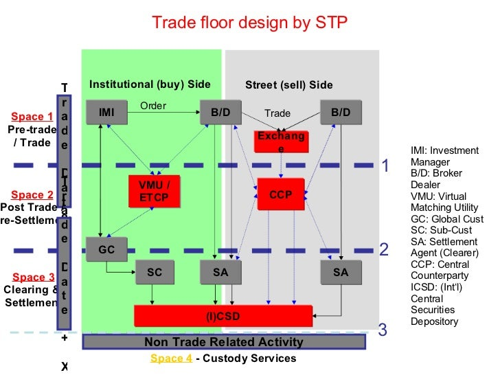 Gloss trading and settlement system