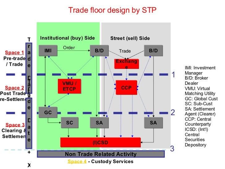 Forex trade settlement process