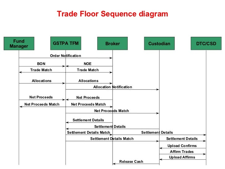 Trade receivables discounting system wiki