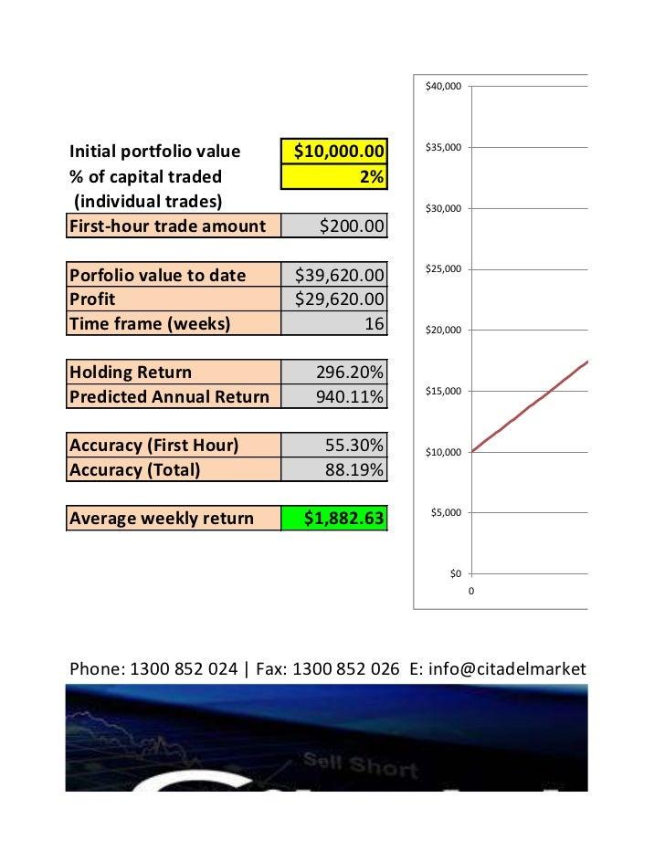 $40,000Initial portfolio value   $10,000.00     $35,000% of capital traded              2% (individual trades)            ...