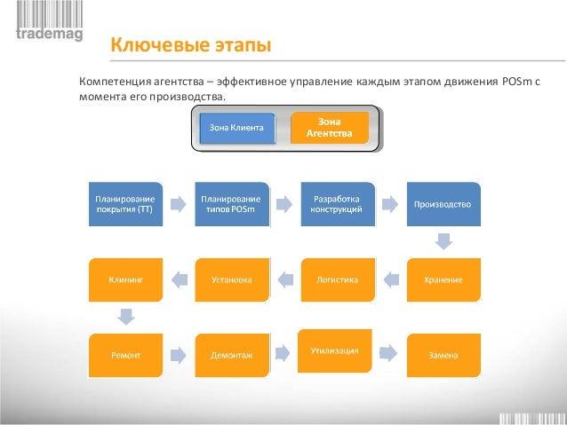 17. Схема коммуникации