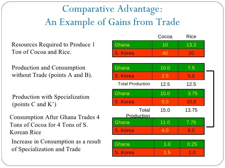 Comparative Advantage Example