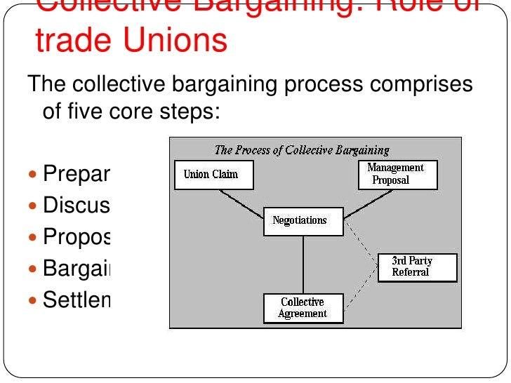 Bargaining Process Steps Bargaining Process