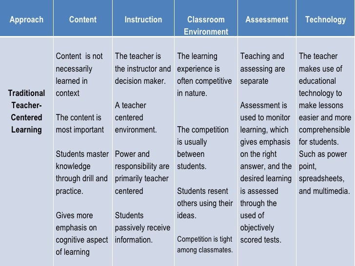 Approach Content Instruction Classroom Environment Assessment Technology Traditional Teacher-Centered Learning Content  is...