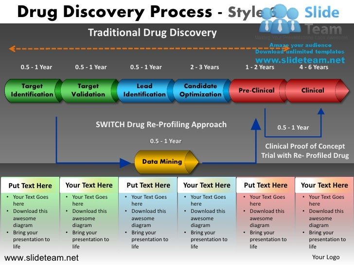drug discovery kpis Progress monitoring: tracking progress, including coordinating the definition and reporting of the kpis, as well as leading periodic health checks process management: establishing and ensuring smooth operation of the collaboration ground rules, such as the protocol for formal governance meetings and procedures for decision making, project.