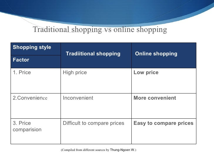 traditional versus online shopping essay Online shopping vs traditional shopping online shopping vs traditional shopping traditional vs online all traditional vs online education essays.