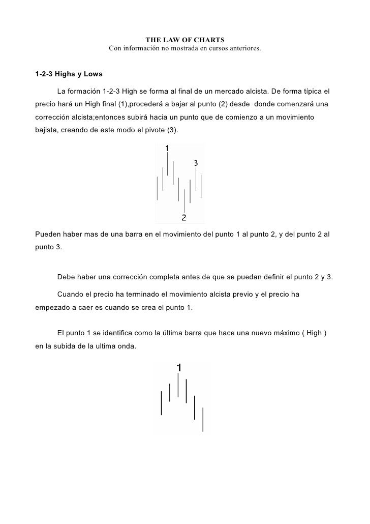THE LAW OF CHARTS                       Con información no mostrada en cursos anteriores.   1-2-3 Highs y Lows        La f...