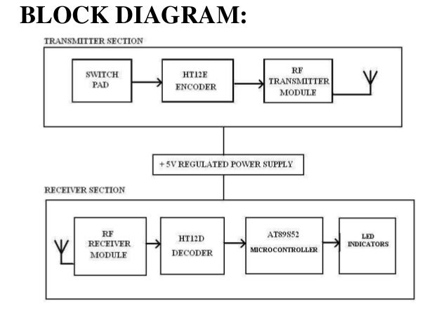 power supply block diagram power supply voltage