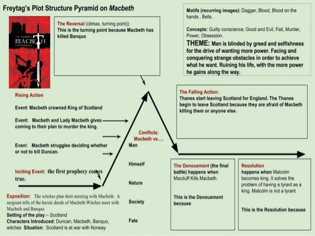 macbeths flaw Macbeth as a tragic hero this person is predominantly good, but suffers a self-inflicted falling out due to flaws in their personality the tragic hero has a tremendous downfall, brought about by their hamartia the character reaches an anagnorisis.