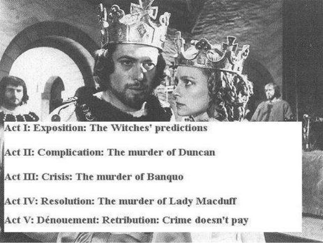 an analysis on the changes in the character of macbeth Macbeth examines the nature of evil and the corruption of the human soul  the  character macbeth, like the play itself, is a collection of contradictions his wife.