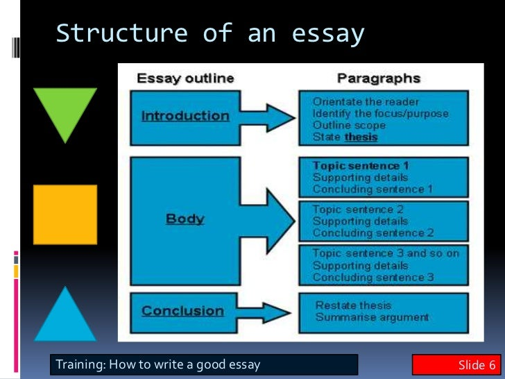 sentence skills writing essay Essential academic skills academic writing skills are being used in the essay sentence(s) to link the background into the essay.