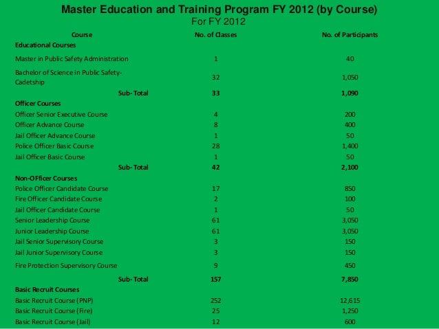 Master thesis training development