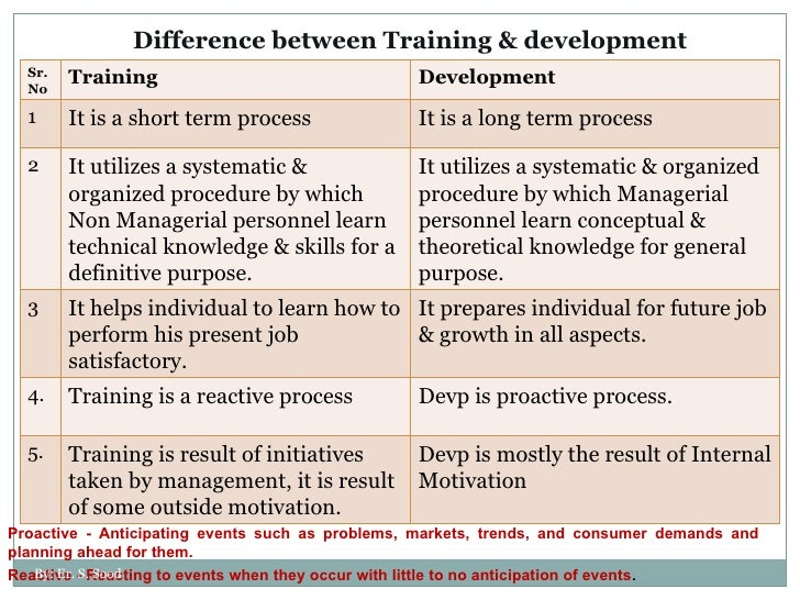 Training and development paper