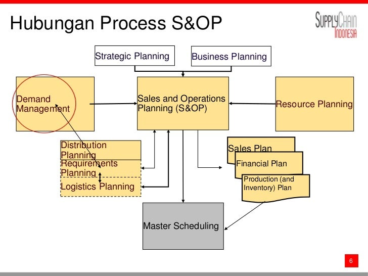 manage operational plan 3 essay Assessment tool 2 (at2): written/oral questions 1 list some of the details outlined in an operational plan an operational plan, also known as an action.