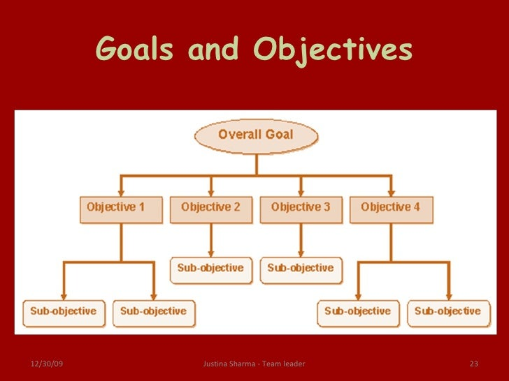 objectives of the thesis Objectives after you have worked through these materials, you should be able to: focus your thesis topic understand the purpose of the thesis proposal understand the general structure of a thesis proposal  writing a thesis proposal: independent learning resources.