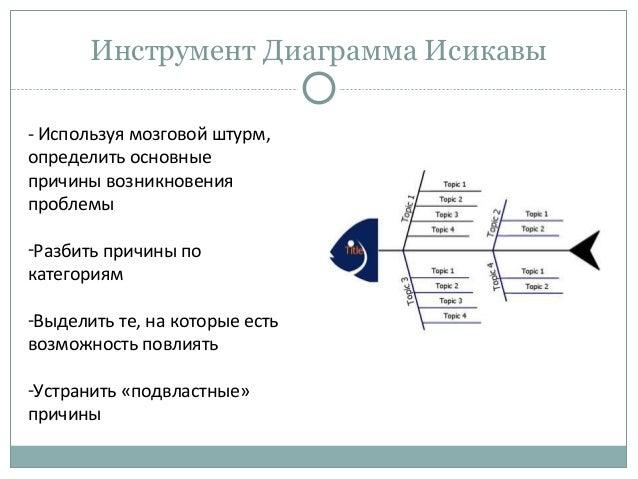 Инструмент Диаграмма Исикавы