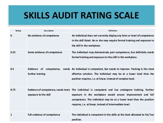 skills audit coaching clients Before discussing five good practices observed in relationship management, the report notes some issues that typically shaped discussion of relationship management in these two contexts - public audit institutions and in international development organizations.