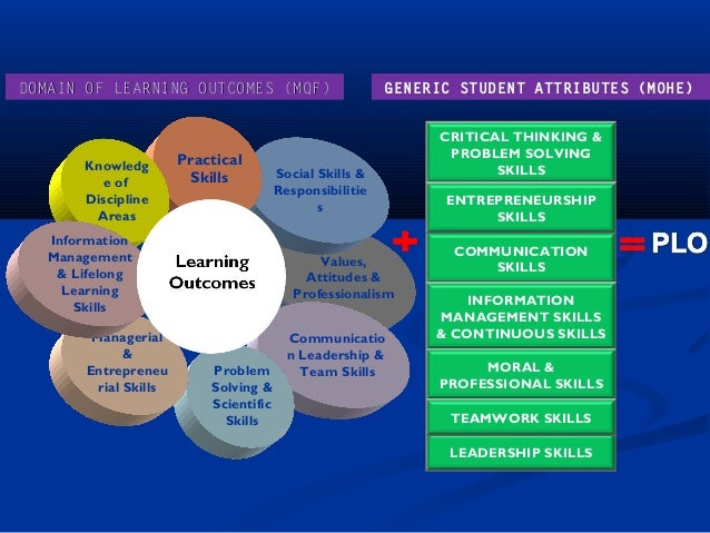 critical thinking learning outcomes Assessing general education learning outcomes by: uncw has results from four of the value rubrics (written communication, inquiry, critical thinking.