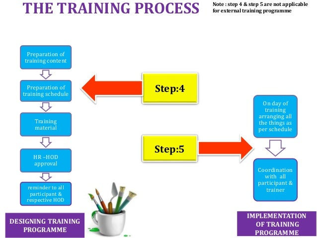 Training Process Flow Chart Sop S