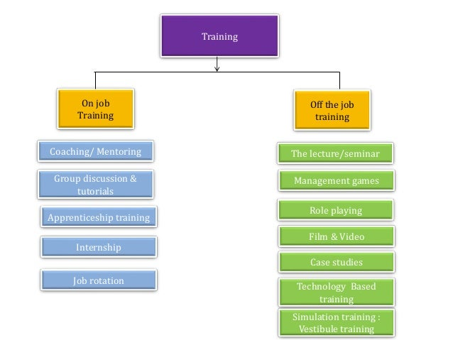 Job Training Training on Job Training Off