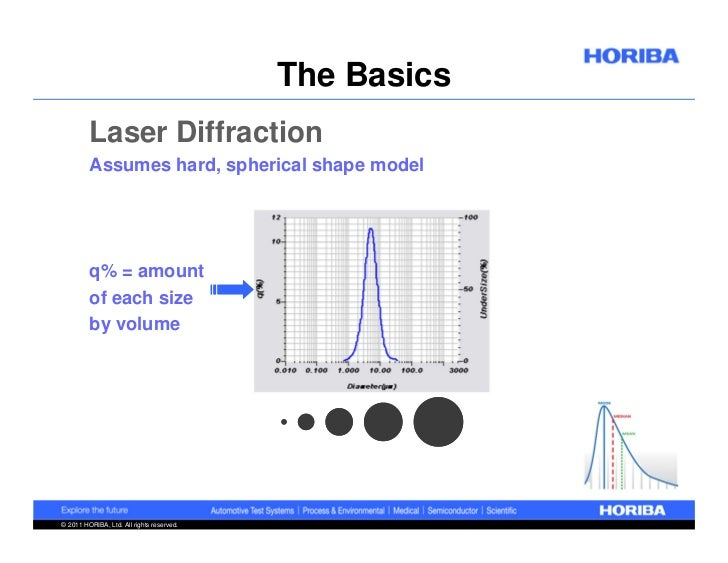 Laser Particle Size Analyzer : Understanding your particle size analyzer results