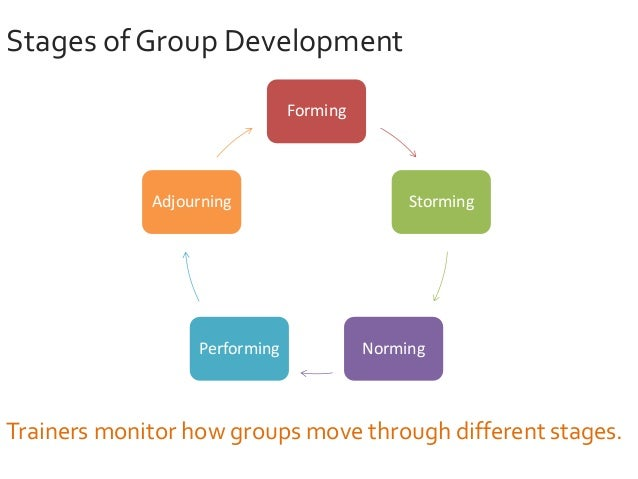 group development model Tuckman's team development model each stage prepares the team for performance by forming establish basic expectations any changes to the group.