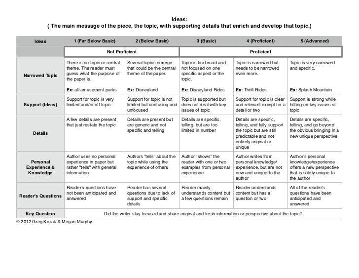 Persuasive essay rubric middle school pdf