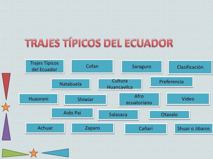 Trajes típicos del ecuador