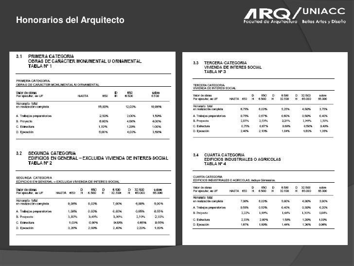 Tramites municipales y honorarios for Honorarios arquitecto
