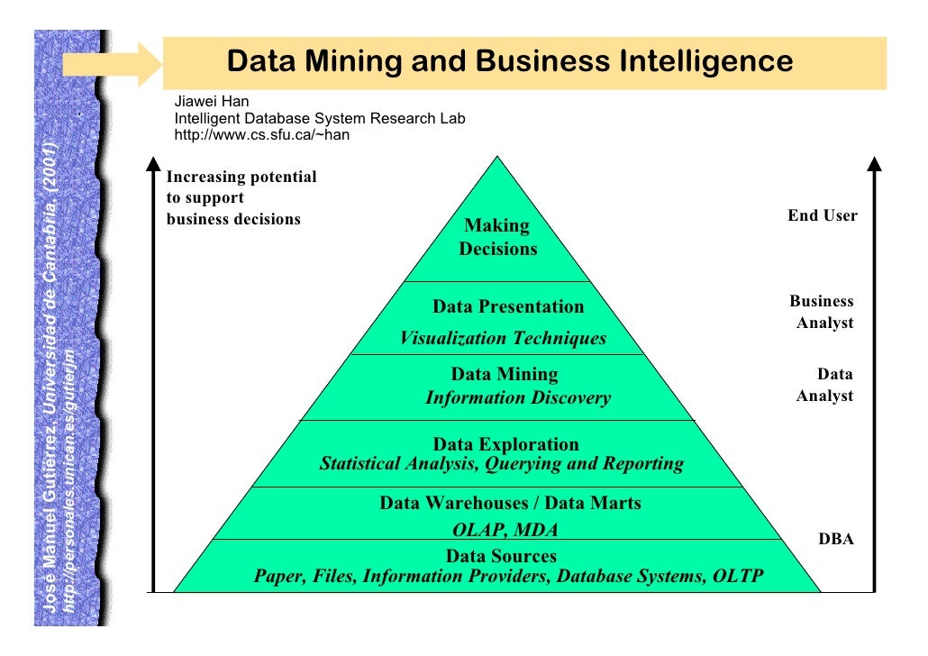 data mining and data warehousing research papers International journal of data warehousing and developments and practical applications in data warehousing and data mining original research papers.