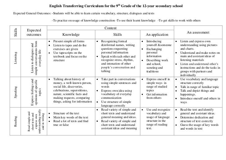 English Transferring Curriculum for the 9th Grade of the 12-year secondary schoolExpected General Outcomes: -Students will...