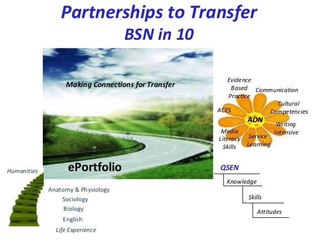 Partnerships to Transfer BSN in 10 ePortfolio English Biology Sociology Anatomy & Physiology Making Connections for Transf...
