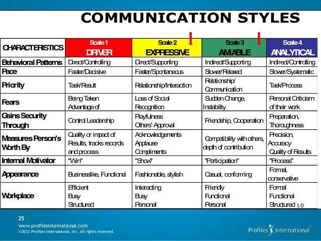 Communication dissertation leadership