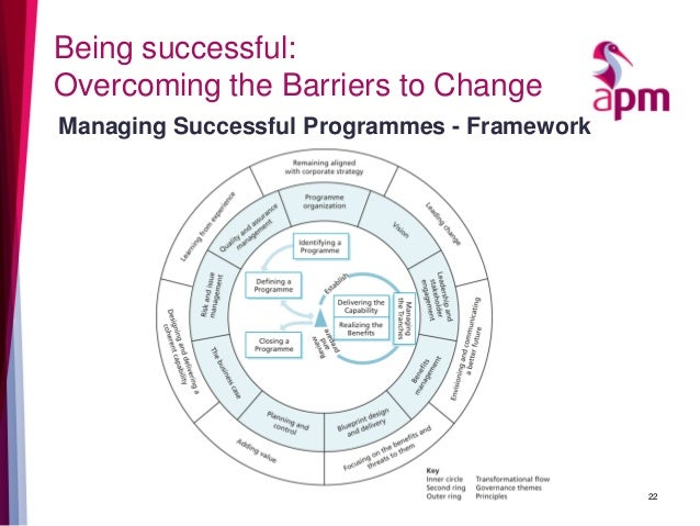 common barriers to effective change management The organizational barriers  the communication gets affected if there are a greater number of management  the communication gets delayed and might change.