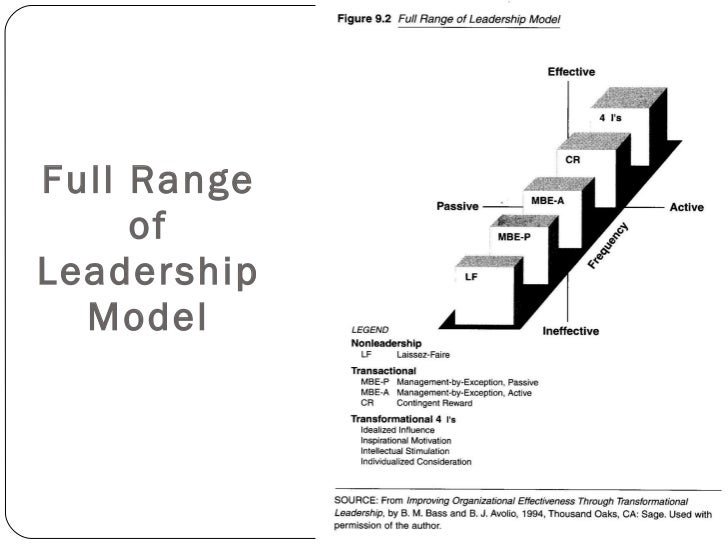 an analysis of transformational leadership A meta-analysis of transformational leadership and subordinate nursing  personnel organizational commitment, job satisfaction and turnover intentions  by.