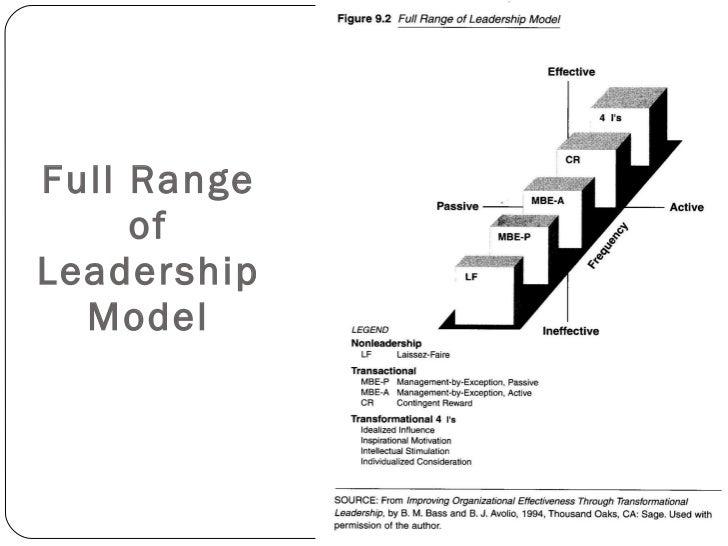 full range leadership model G1406 full range leadership (revised october 2007) john e barbuto the full range leadership model is based more than 100 years of leadership research.