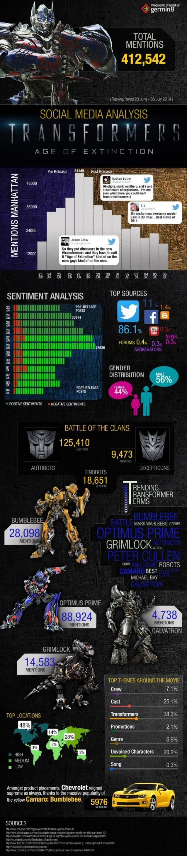 Social Media Movie Review - Transformers: Age of Extinction