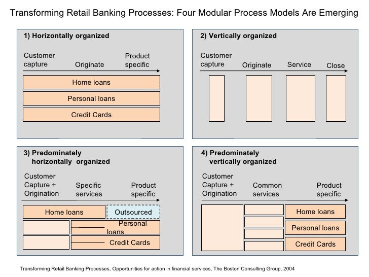Transforming Retail Banking Processes: Four Modular Process Models Are Emerging