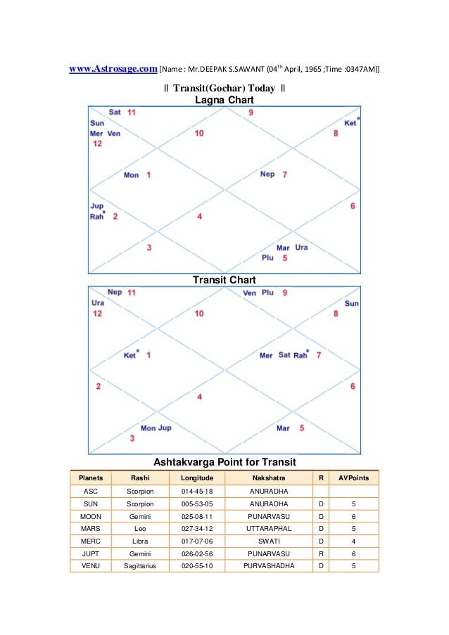 www.Astrosage.com [Name : Mr.DEEPAK S.SAWANT (04Th April, 1965 ;Time :0347AM)] || Transit(Gochar) Today || Lagna Chart Tra...