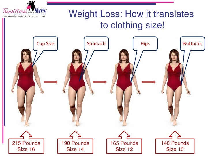 "Dress sizes are either changing so an average woman is a ""10"" or a size 12 becomes ""avg"" this year and size 14 becomes ""avg' five years from now. Sorry for the long post. Kathleen like you and Tufte Fan, I'm technical."