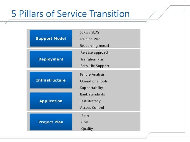 Transitioning Projtransitioning Projects And Services Into