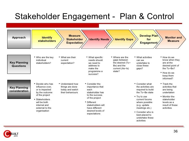 meeting stakeholder quality needs Every single interested party needs to be a member of the board (it's important to keep the size of the group manageable and efficient), you should make sure all the key groups in the watershed are represented.