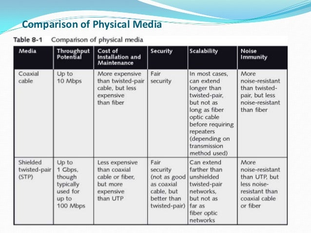 comparison of different transmission media Introduction to broadcasting: previous  media is assuming new dimensions simply because of the enormous success of  comparison and contrast of different radio .