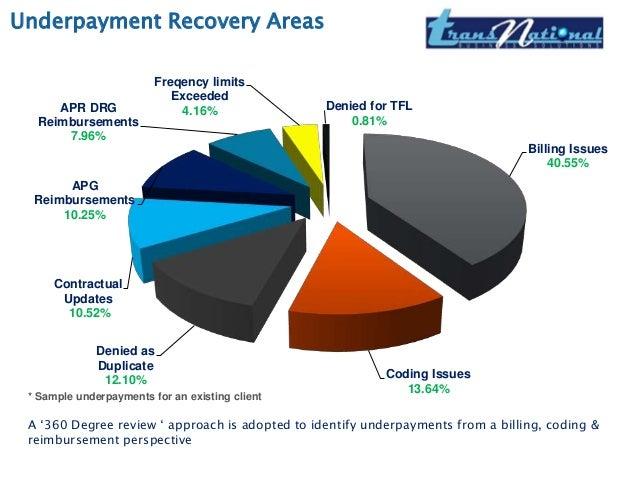 cd recovery identi