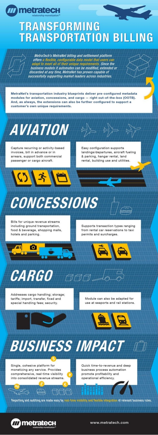 MetraNet® Transportation Blueprints