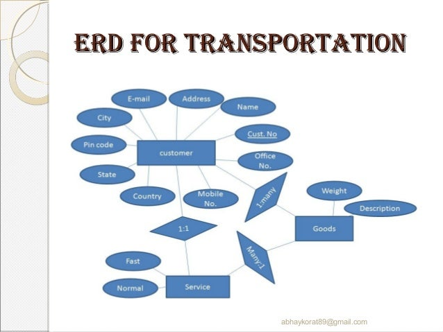 transportation management system       erd for transportation