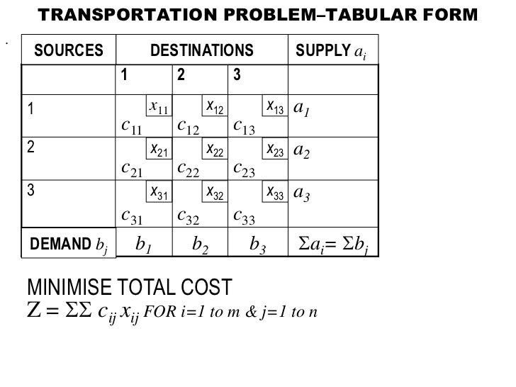 transportaion problem