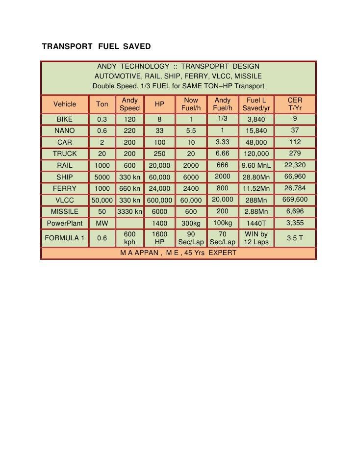 TRANSPORT FUEL SAVED                ANDY TECHNOLOGY :: TRANSPOPRT DESIGN              AUTOMOTIVE, RAIL, SHIP, FERRY, VLCC,...